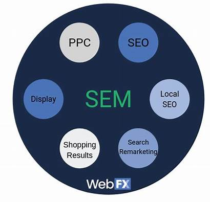 Sem Seo Between Difference