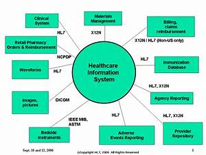 Healthcare Information System Standards  Healthcare  Healthcareservices