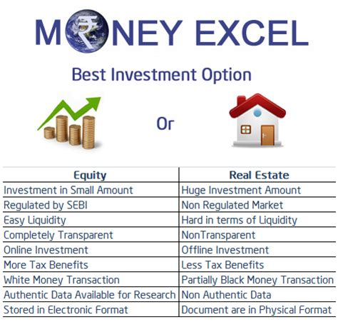 You can only save money with conservative investment. Best Investment Option in India - Equity or Real Estate ...