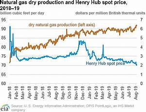 EIA: Natural gas production at record-high levels despite ...
