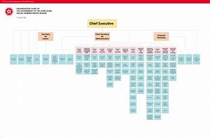 Organisation Chart Of The Government Of The Hksar