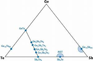 Ternary Phase Diagram Of Gesbte  Tie Line Of Phase
