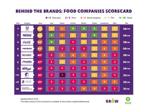 Unilever Takes Top Spot On Oxfam's Behind The Brands