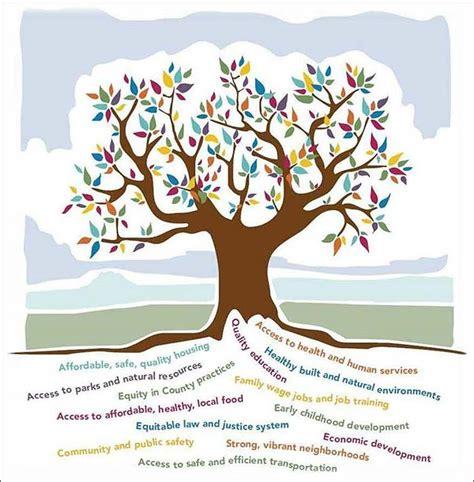 social determinants  health health
