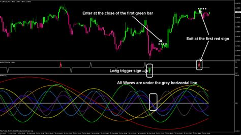 Library of Forex strategies with detailed descriptions, which were developed by professional traders