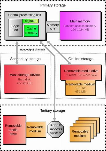 Storage Devices Computer Memory Types Secondary Primary