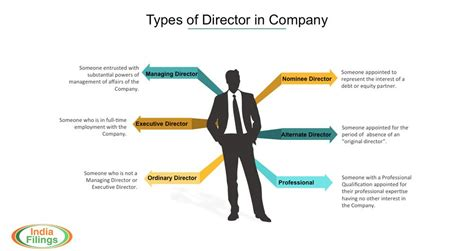 Guide To Being A Director In Private Limited Company
