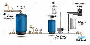 Chlorinator Well Water Package Precision