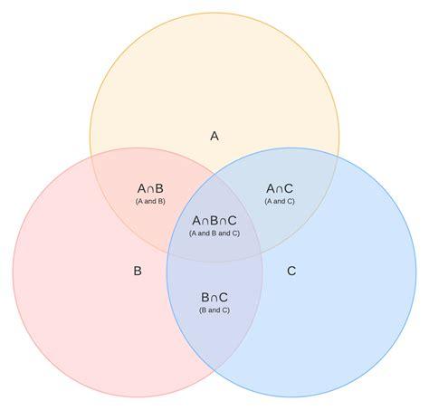 venn diagram symbols  notation lucidchart