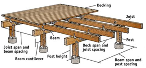 12x16 Floating Deck Plans by How To Build A Shed Using Deck Blocks Desk Work