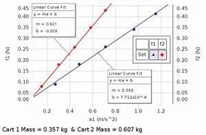 Newton U2019s Laws Experiment - Ex-5503