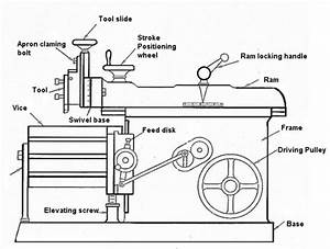 Shaping Machine  U2013 Its Mechanism  Parts And Respective