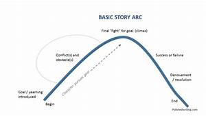 Do It By The Book  How To Use Storytelling In Ux Research