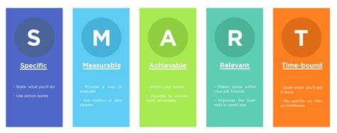 achieving goal  smart pdbr medium