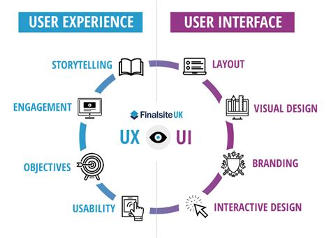 What is User Experience? | Blog