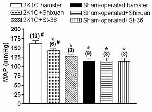 Effects Of Manual Acupuncture On Shixuan Point And