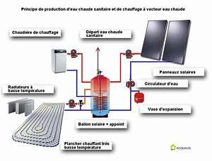 Chauffage A Eau : le principe du chauffage vecteur eau chaude fiabilit ~ Edinachiropracticcenter.com Idées de Décoration