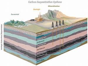 Carbon Sequestration  U2013 Utah Geological Survey