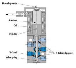 similiar solenoid valve schematic keywords 3 way solenoid valve wiring diagram on 4 way valve diagram