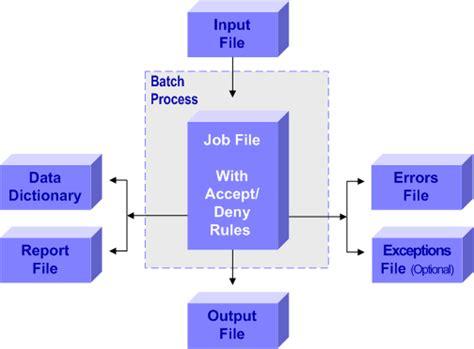 Understanding Batch Processing