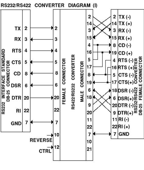 converter rs232 rs422 converter