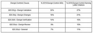 8 Reasons Why Your Design Controls And Risk Management