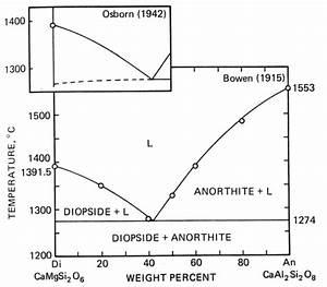 Ocean 540  Phase Diagrams