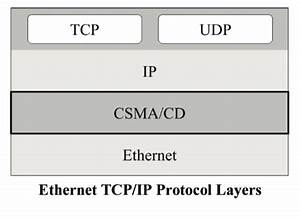 Industrial Ethernet Guide  Cd  Tcp  Ip  And