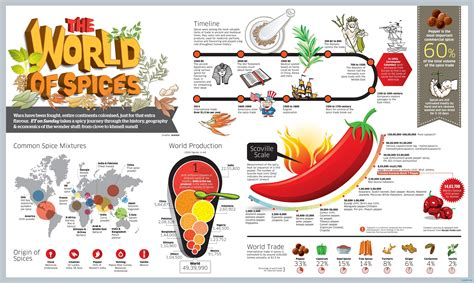 cuisine origin facts about spicy food chart graph infographics graphs