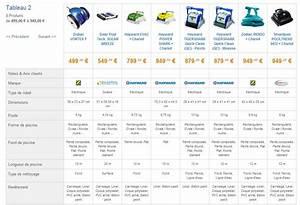 Robot Cuiseur Comparatif : comparatif robots piscine comparatif robots piscine ~ Premium-room.com Idées de Décoration