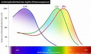 Wellenlänge Licht Berechnen : farben sehen brillen sehhilfen ~ Themetempest.com Abrechnung