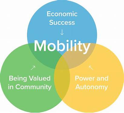 American Restoring Dream Mobility Partnership Proposed Strategies