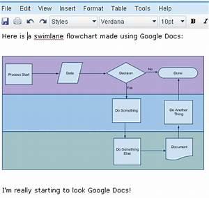 swimlane flowcharts With google docs add flowchart