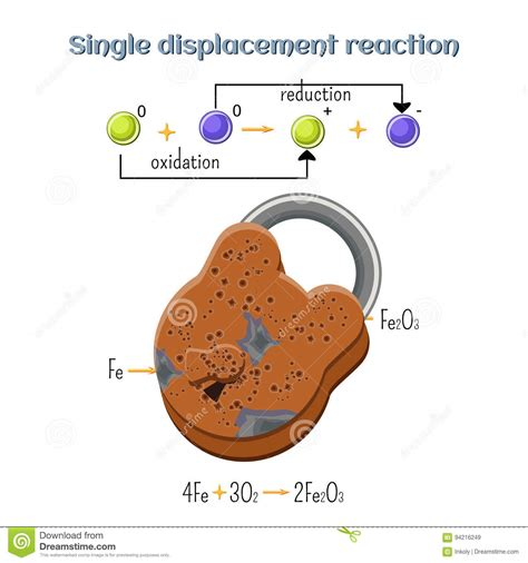 reaction chemical iron oxidation rust reduction reactions types chemistry cartoon padlock preview
