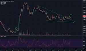 Nsrpf Stock Price And Chart Otc Nsrpf Tradingview
