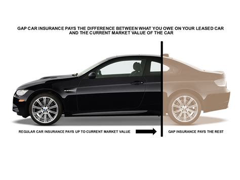 Insurance For Leased Car >> Insurance For Leased Cars Quotes