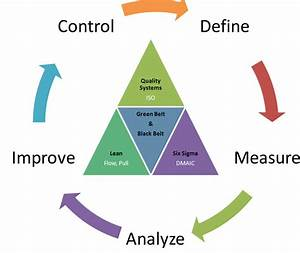 Six Sigma For Engineer Managers