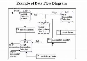 Solved  Using The Data Flow Diagram Below  Please Answer T