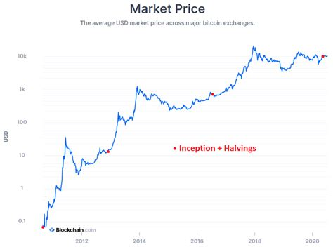 New bitcoins enter circulation as block rewards, produced by miners who use expensive electronic equipment a bitcoin halving grabs so much attention mostly because many believe it will lead to a price increase. Bitcoin: 3 Reasons Market Strategist Lyn Alden Is 'Increasingly Bullish'