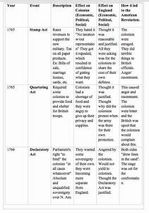 Harlem Renaissance Chart Cause Of American Revolution Chart Ap Us History