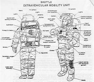 What Are The Marked Parts Of A Space Suit Called