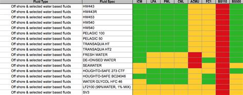 Hydraulic Fluid Compatibility Tables For All Types Of Fluid