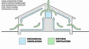 Ventilation Diagram  U00ab  U00ab Rusty Long Architect