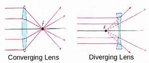 Definition Of Terms Used For Lenses
