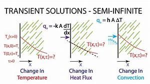Heat Transfer L15 P1
