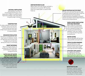 17 Best Images About Energy House Zero Carbon On Pinterest