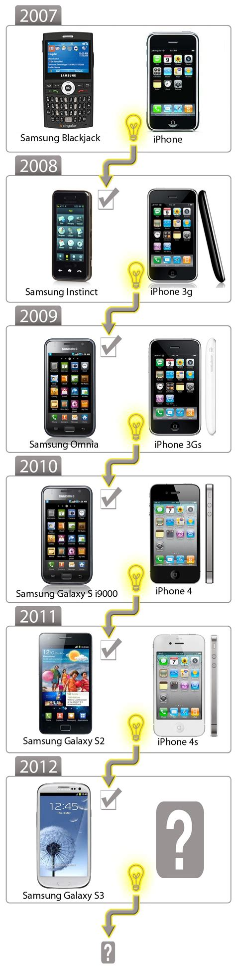 samsung galaxy s3 is now the most pre ordered gadget in history mobile connection gamespot
