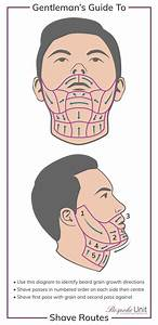 1 Men U0026 39 S Wet Shaving Guide  How To Properly Shave Your Face In 2020