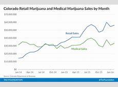 Marijuana Taxes Lessons from Colorado and Washington