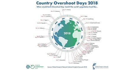 overshoot day wwf deutschland